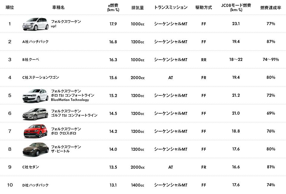 「e燃費アワード2013-2014」輸入車部門燃費比較ランキングトップ10